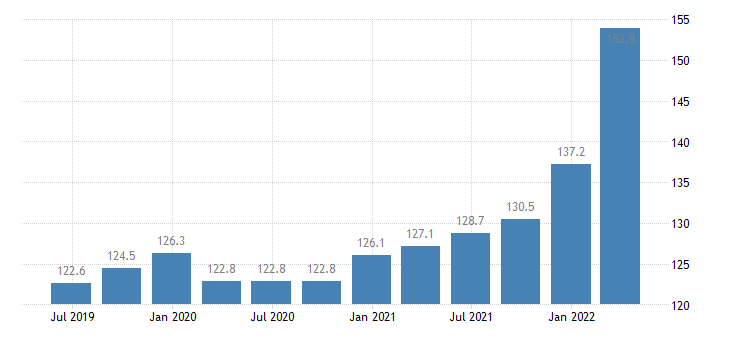 ireland service producer prices warehousing storage eurostat data
