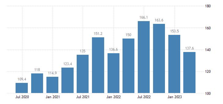 ireland service producer prices water transport eurostat data