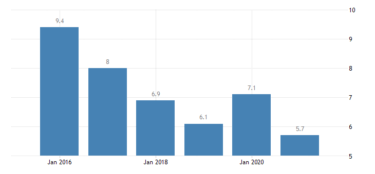 ireland severe material deprivation rate eurostat data
