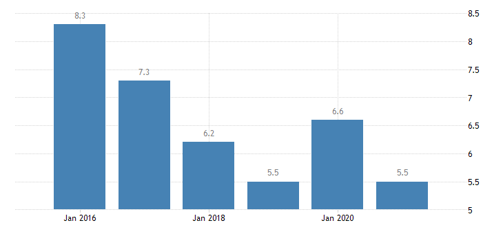 ireland severe material deprivation rate males eurostat data