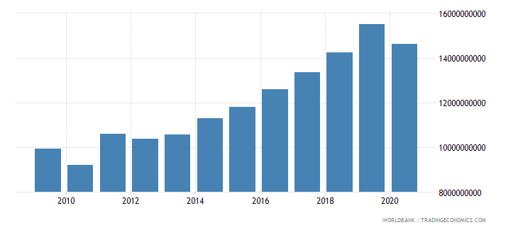 ireland social contributions current lcu wb data