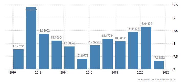 ireland social contributions percent of revenue wb data
