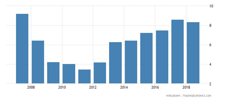 ireland stock market total value traded to gdp percent wb data