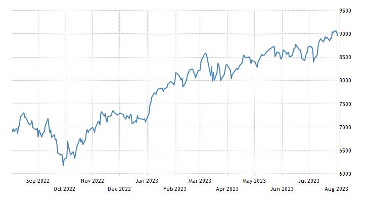 Ireland Stock Market (ISEQ)
