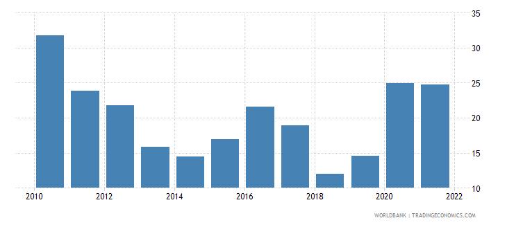 ireland stock price volatility wb data