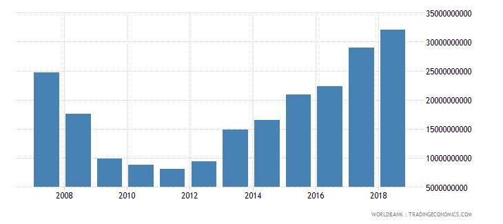 ireland stocks traded total value us dollar wb data