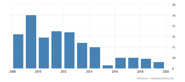 ireland suicide mortality rate per 100000 population wb data