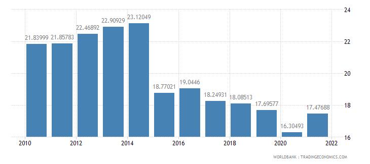 ireland tax revenue percent of gdp wb data