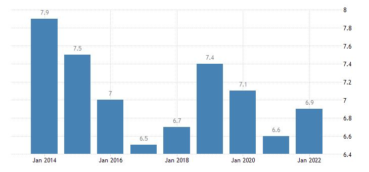 ireland temporary employees eurostat data
