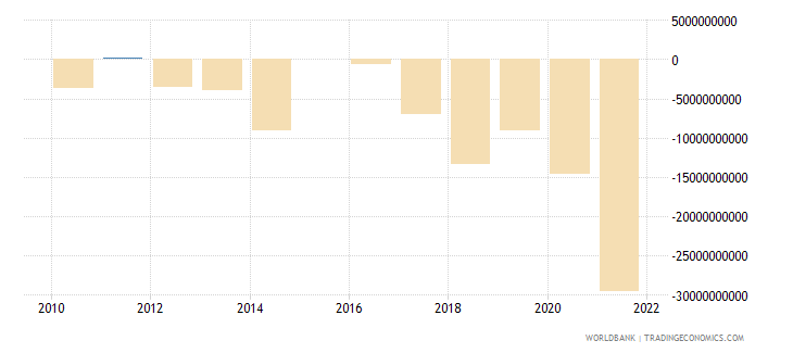 ireland terms of trade adjustment constant lcu wb data