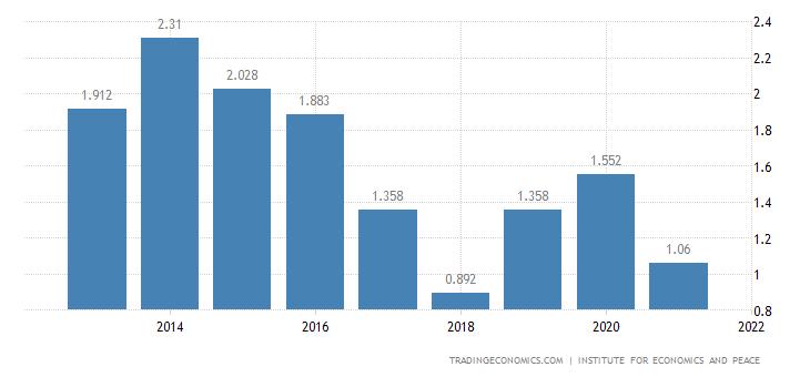 Ireland Terrorism Index