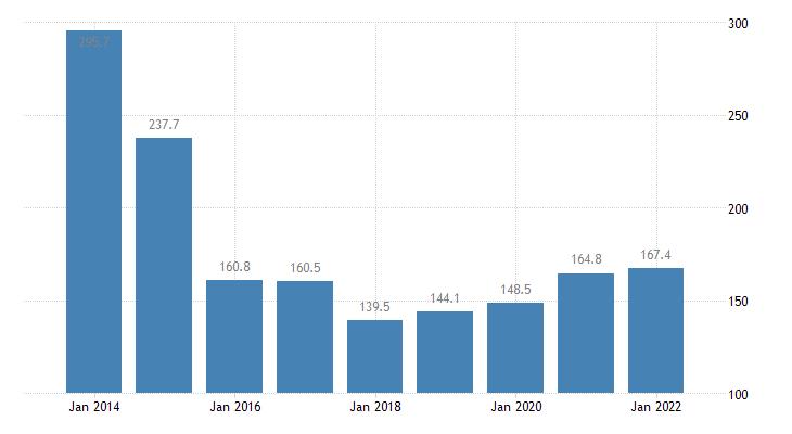 ireland total financial sector liabilities currency deposits eurostat data