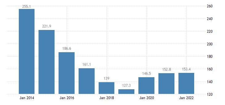 ireland total financial sector liabilities debt securities eurostat data