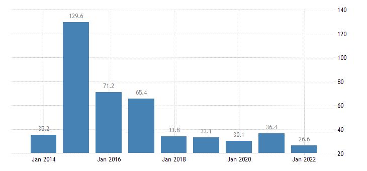 ireland total financial sector liabilities financial derivatives employee stock options eurostat data