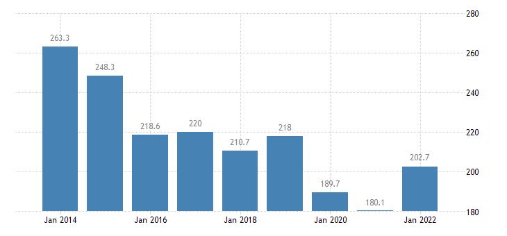 ireland total financial sector liabilities loans eurostat data
