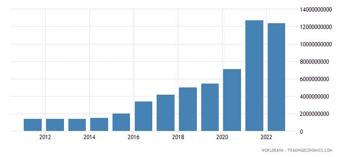 ireland total reserves minus gold us dollar wb data