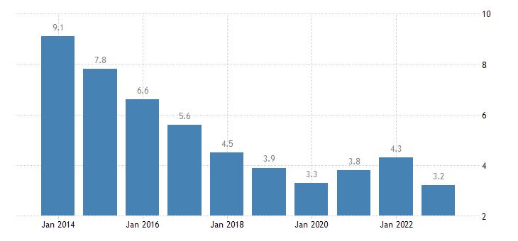 ireland total unemployment rate eurostat data