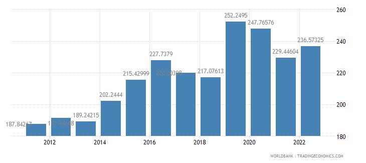 ireland trade percent of gdp wb data