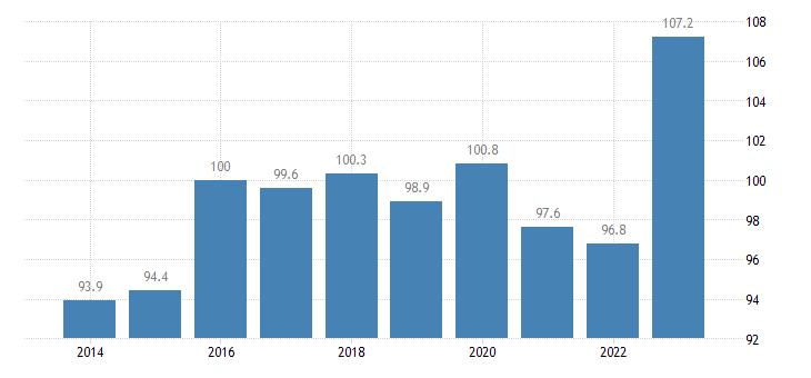 ireland trade unit value indices export unit value idx 2015 100 eurostat data