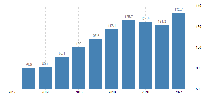 ireland trade volume indices import volume idx 2015 100 eurostat data