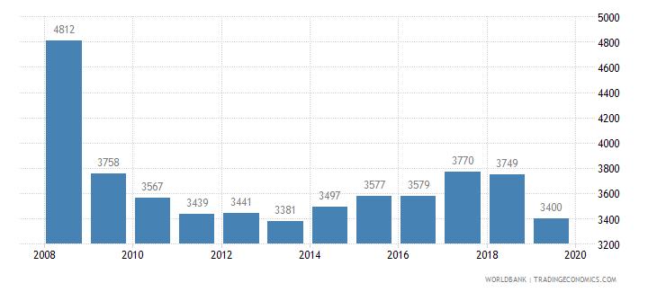 ireland trademark applications total wb data