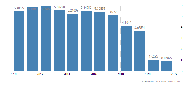 ireland transport services percent of service exports bop wb data