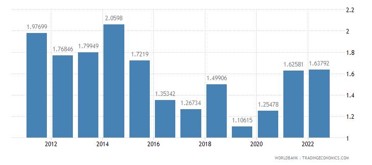 ireland transport services percent of service imports bop wb data