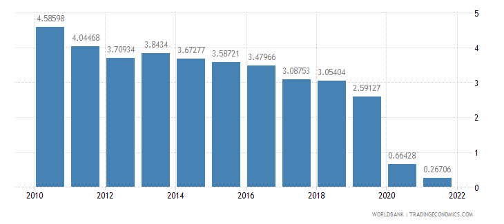 ireland travel services percent of service exports bop wb data