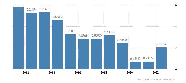 ireland travel services percent of service imports bop wb data