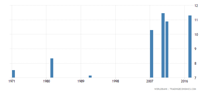 ireland uis mean years of schooling of the population age 25 male wb data
