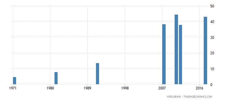 ireland uis percentage of population age 25 with at least completed post secondary education isced 4 or higher total wb data