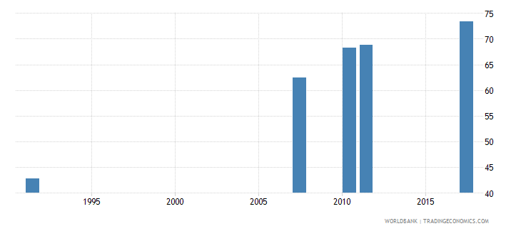 ireland uis percentage of population age 25 with at least completed upper secondary education isced 3 or higher female wb data
