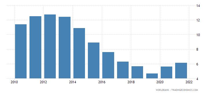 ireland unemployment female percent of female labor force national estimate wb data