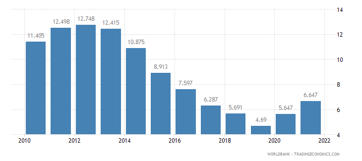 ireland unemployment female percent of female labor force wb data