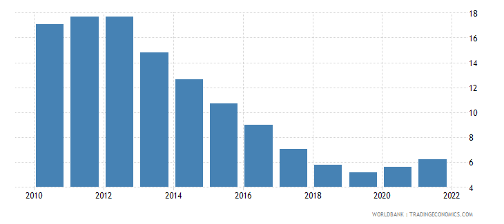 ireland unemployment male percent of male labor force national estimate wb data