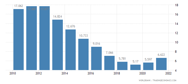 ireland unemployment male percent of male labor force wb data