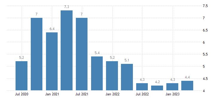 ireland unemployment rate eurostat data