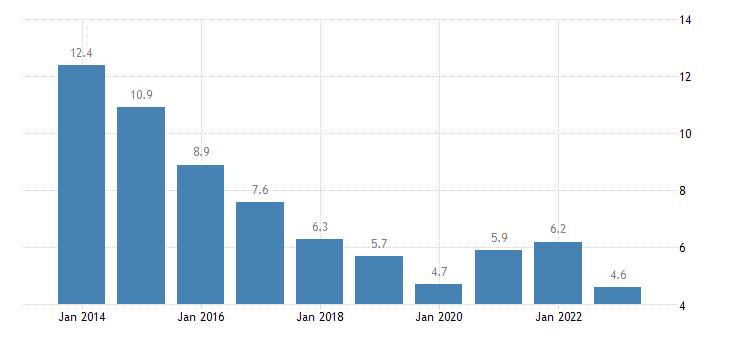 ireland unemployment rate females eurostat data