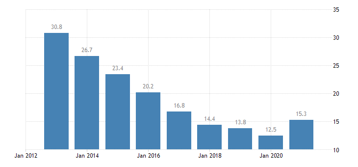 ireland unemployment rate from 15 to 24 years eurostat data