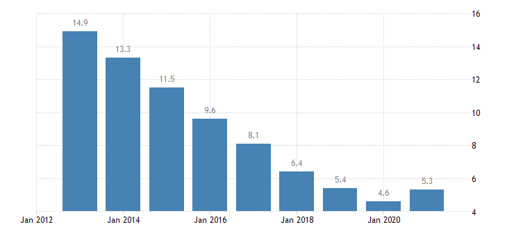 ireland unemployment rate from 20 to 64 years eurostat data