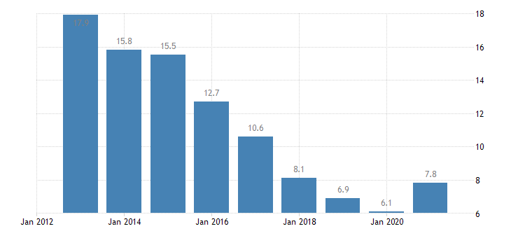 ireland unemployment rate from 25 to 29 years eurostat data