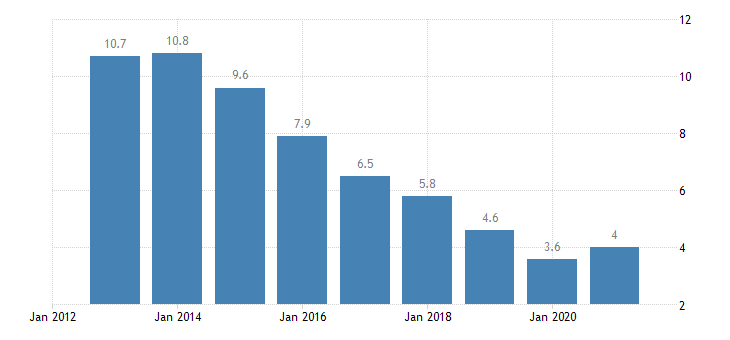 ireland unemployment rate from 55 to 64 years eurostat data