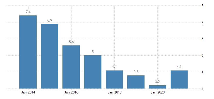 ireland unemployment rate tertiary education levels 5 8 eurostat data