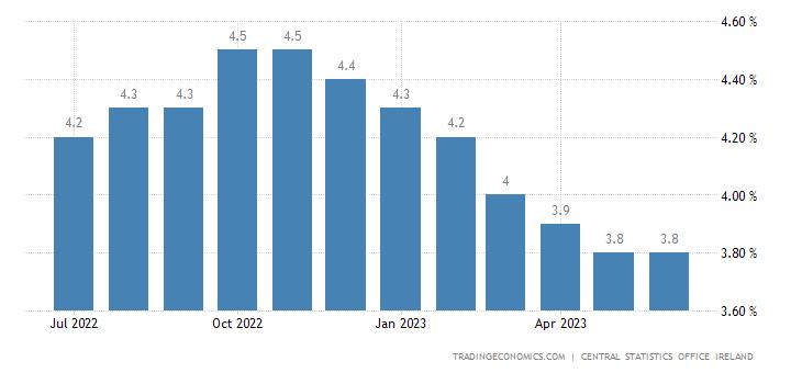 Ireland Unemployment Rate 40 Data Chart Calendar Cool Irish New Years Quotes