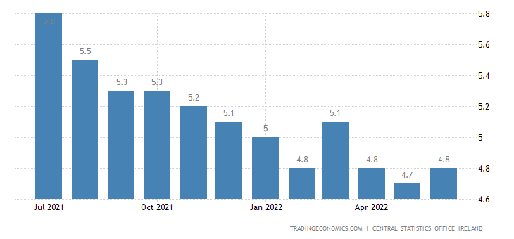 Ireland Unemployment Rate