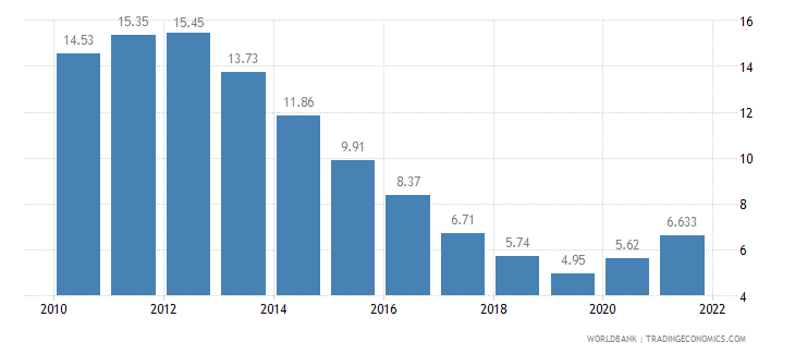 ireland unemployment total percent of total labor force wb data