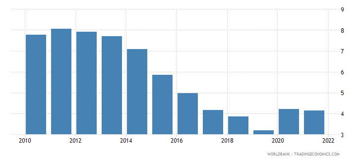 ireland unemployment with advanced education female wb data