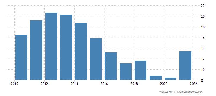 ireland unemployment with basic education female wb data