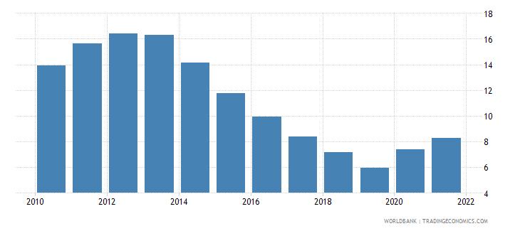 ireland unemployment with intermediate education female wb data