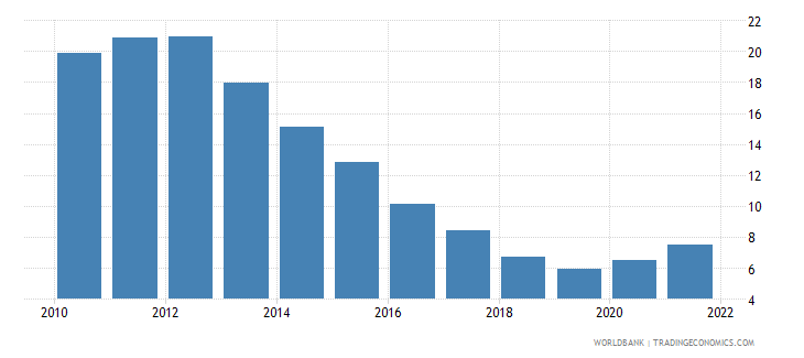 ireland unemployment with intermediate education male wb data
